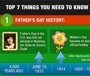 Top 7 Things You Need to Know about Father's Day